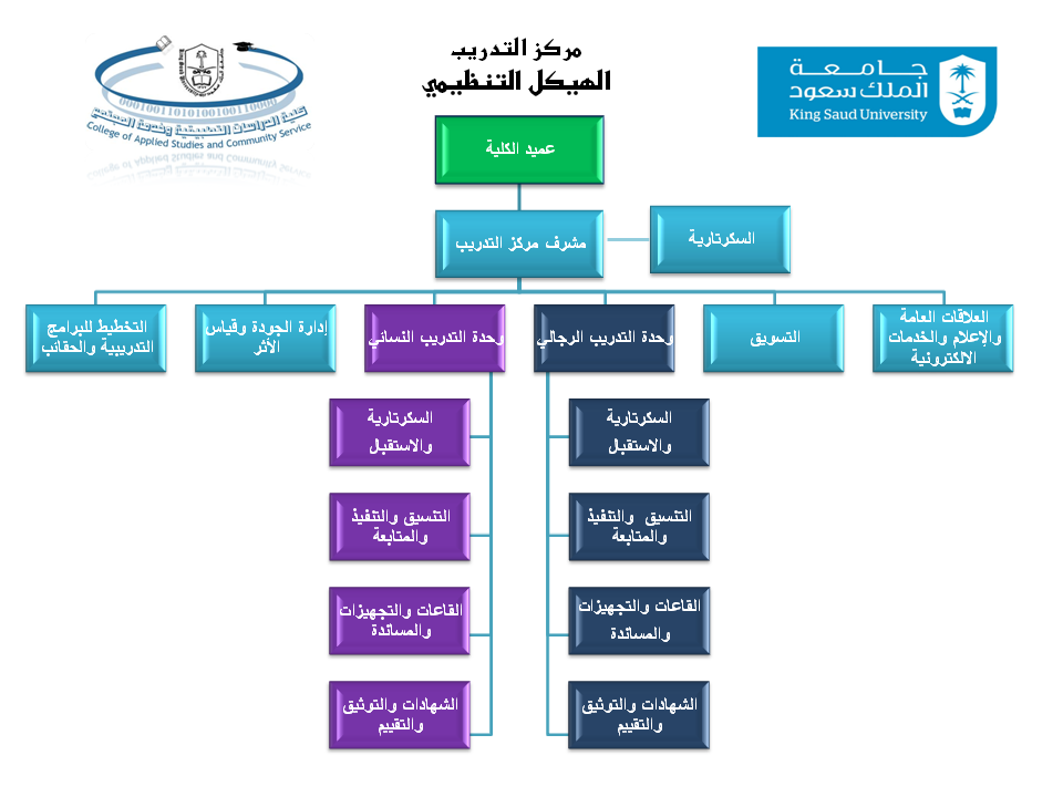 نموذج هيكل تنظيمي لمركز تدريب